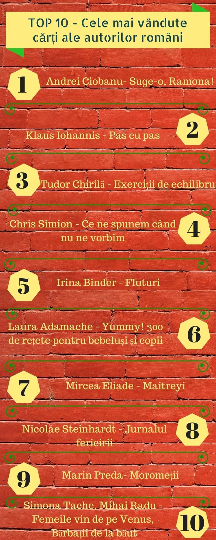 TOP 10 - Cele mai vândute cărți ale autorilor români