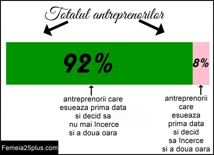 statistici 2