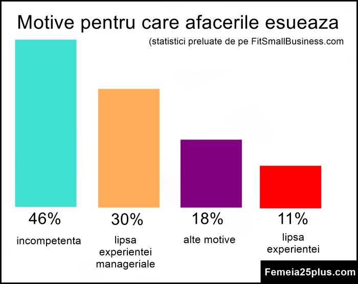 statistici
